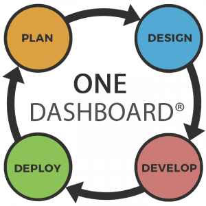 Plan Design Deploy Develop